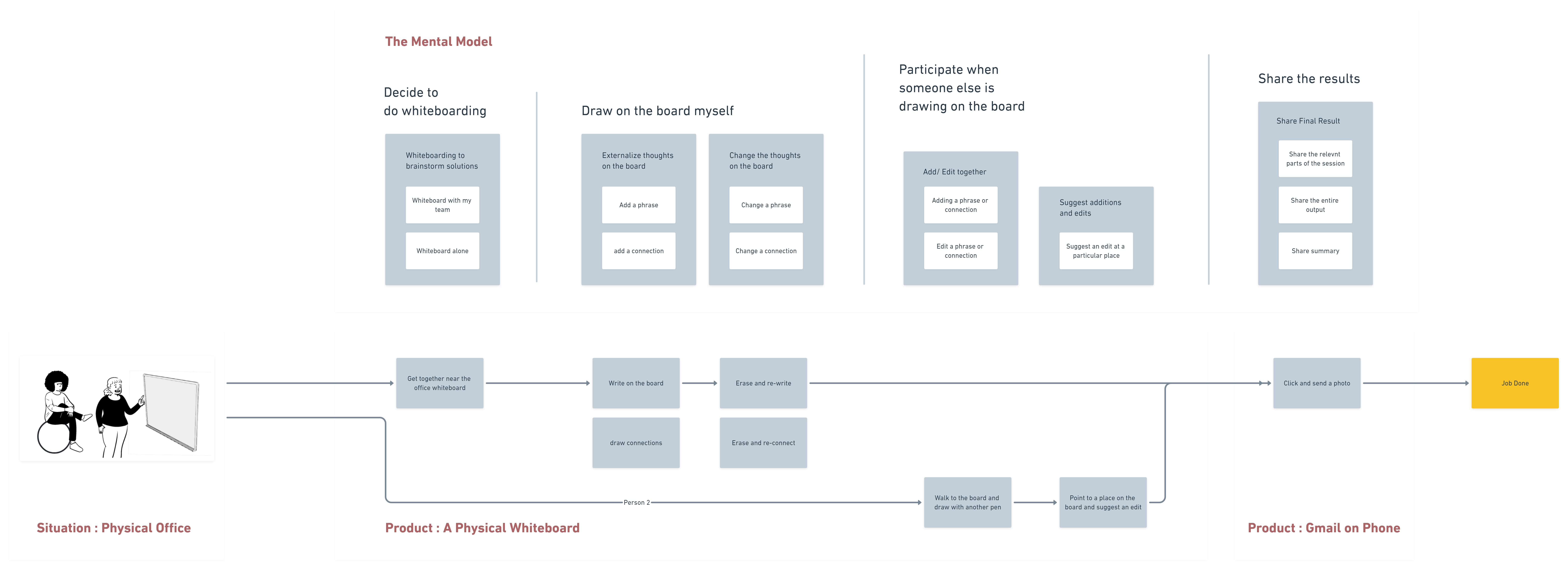 Mental Model (a tool used by UX designers) used to analyze the whiteboarding process